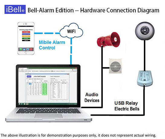 Ibell School Bell And Alarm System. Ibell System Overview. Wiring. School Bell Wire Diagram At Scoala.co